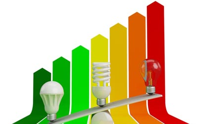 duurzaamheid besparen investeringsaftrek EIA